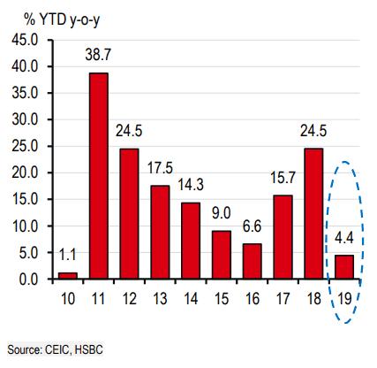 Việt Nam sẽ tăng trưởng 6,6% trong năm 2019